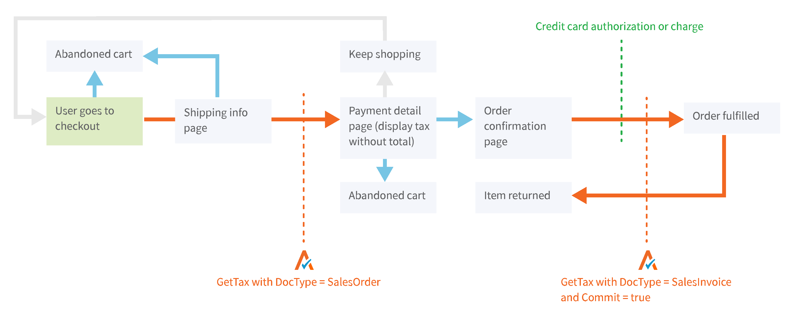 Avalara AvaTax Ecommerce Diagram